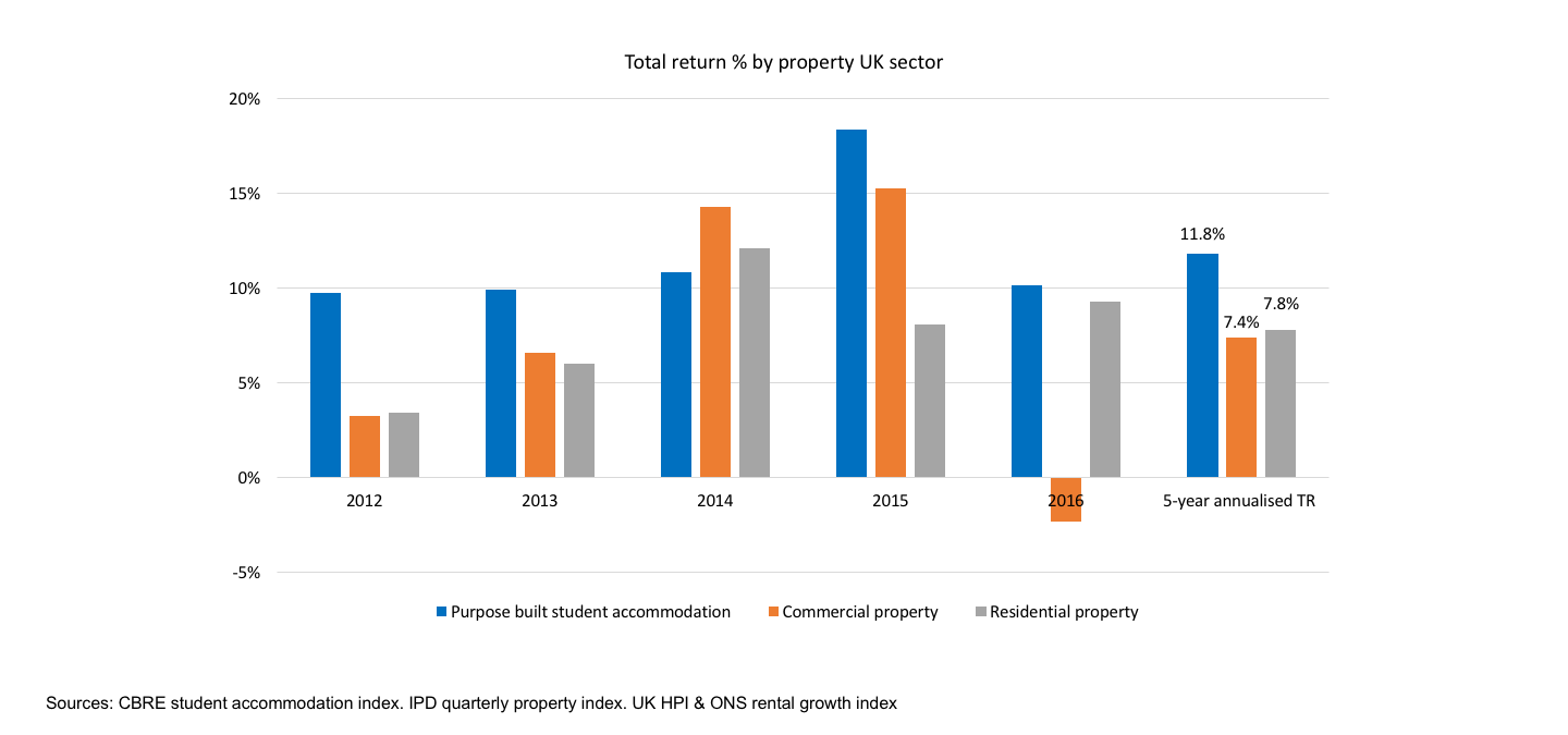 property sector total returns